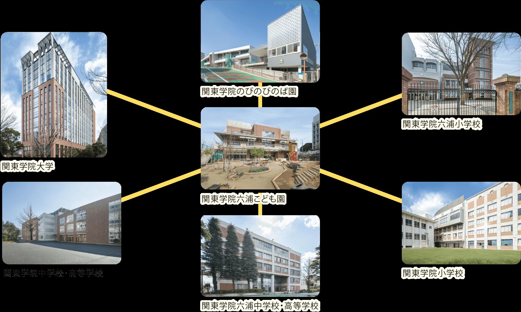 六浦こども園とつながる関東学院連携校